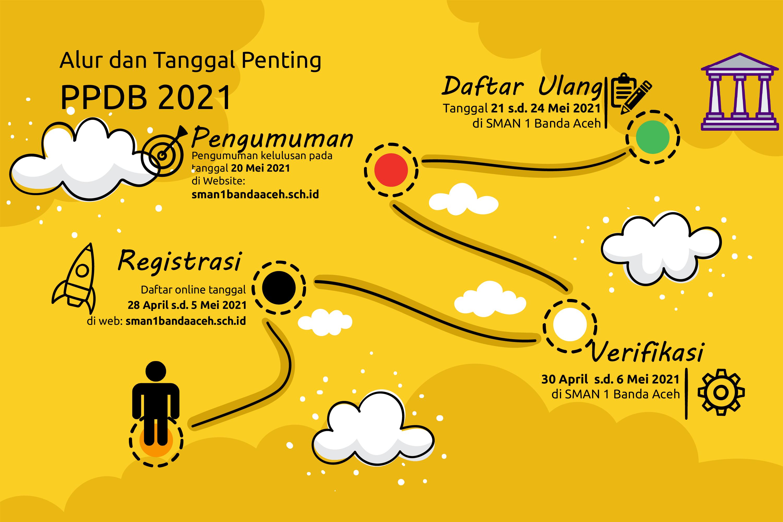 Info Ppdb Tp 2021 2022 Sma Negeri 1 Banda Aceh
